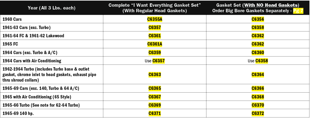 Year (All 3 Lbs  each),Complete  I Want Everything Gasket Set  (With Regular Head Gaskets),Gasket Set (With NO Head G